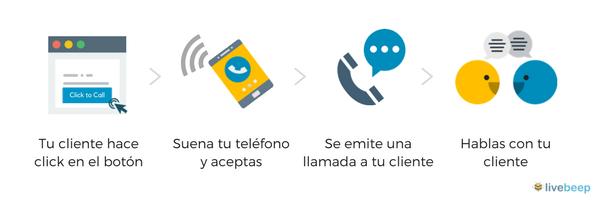 Funcionamiento del click to call