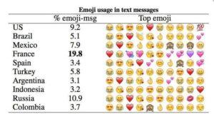 livebeep emojis y estudio de su uso